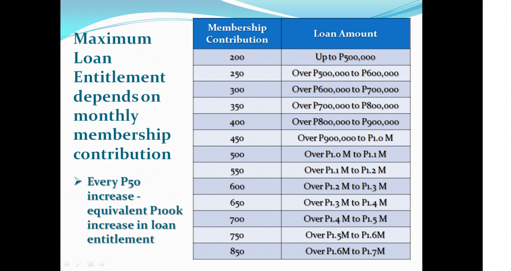 Amortization Calculator Months >> ProFriends' Pag-IBIG Financing